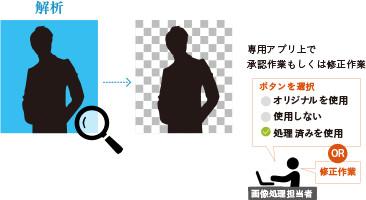 POINY2 : 完成データからの画像抽出によりクロスメディア展開支援