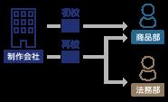 自動化承認ワークフロー