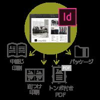 印刷/書出し/パッケージなど複数エクスポート処理を一括実行
