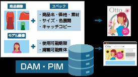 商品情報/画像の一元管理とオンライン制作で業務効率化